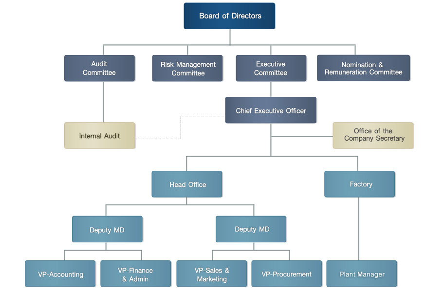 diageo organizational structure Diageo's global scale should enable company to reap cost and revenue synergies customer's tastes and preferen  stock analysis: desnoes and geddes limited (dg)/red .
